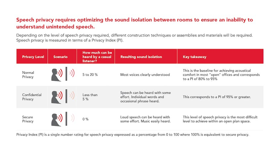 PNG - speech privacy requires optimizing the sound isolation between rooms to ensure an inability to understand unintended speech. Privacy index measure with scenario graphics.