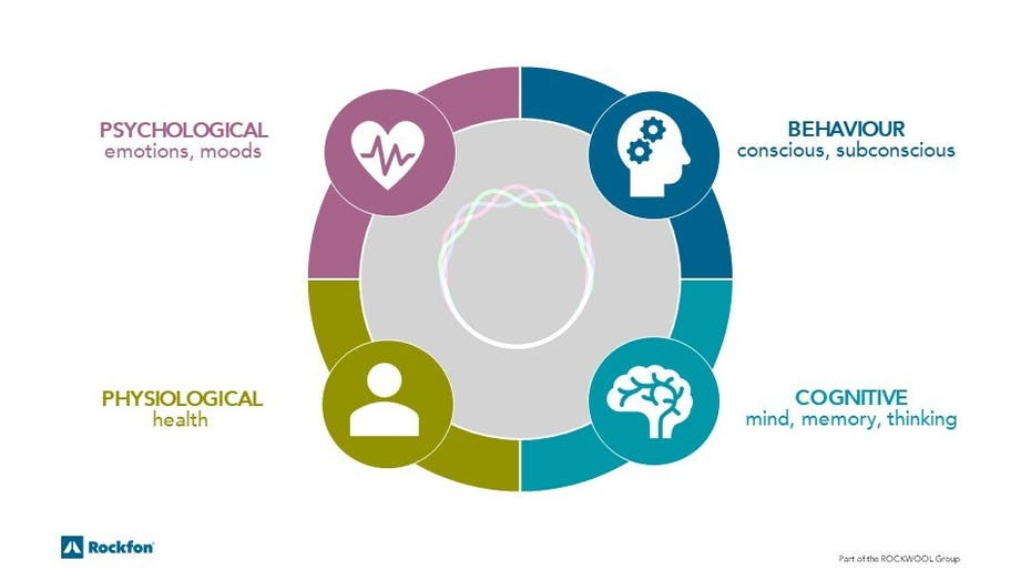 sound, noise, wellbeing, emotions, health, acoustics, productivity