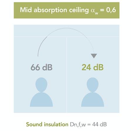 campaign illustration, dB campaign, dB range,  office, sound wave, sound insulation, sound absorption, mid sound absorption illustration, UK