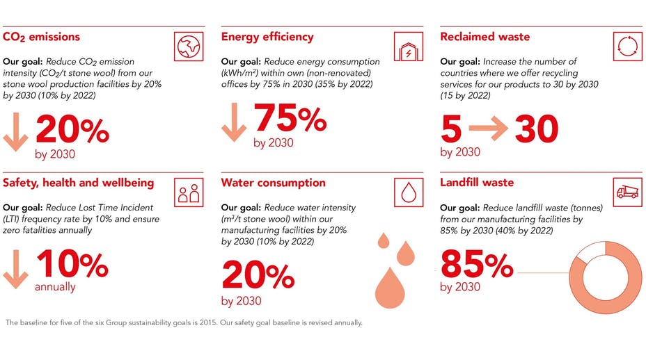 2030 sustainability goals. Graphic on page 38 of Sustainability Report 2018 (SR18).