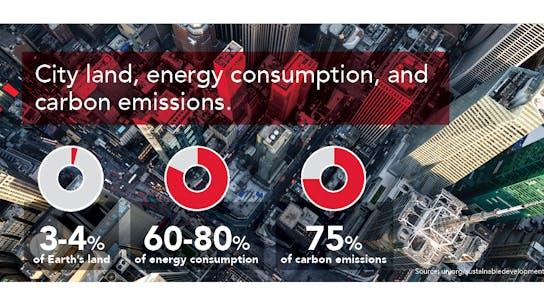PNG: city land, energy consumption, and carbon emissions 3-4% of earth's land, 60-80% energy consumption, 75% carbon emissions. SDG11 sustainable development goals (SDGs).