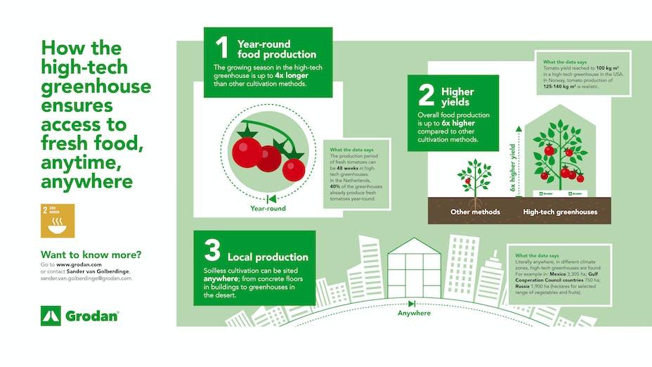 infographic, grodan, fresh food, high-tech, greenhouse