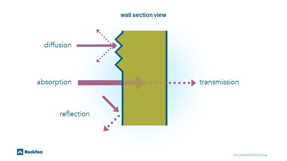 sound wave, sound absorption, sound diffusion, reflection, acoustics, sounds