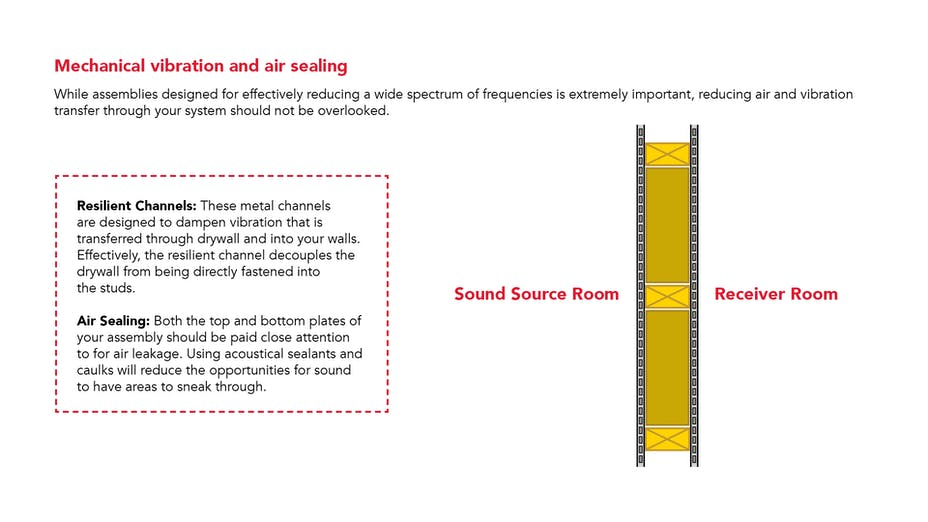 PNG - mechanical vibration noise and air sealing, wall assemblies designed the right way using resilient channels and air sealing can support improved room acoustics.
