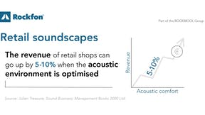 Retail soundscapes: The revenue of retail shops can go up by 5-10% when the acoustic environment is optimised