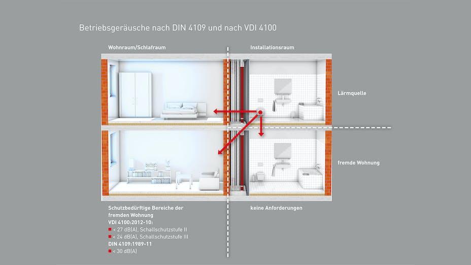 infographic, germany, conlit, schallschutz, acoustics, haustechnik, DIN 4109, VDI 4100