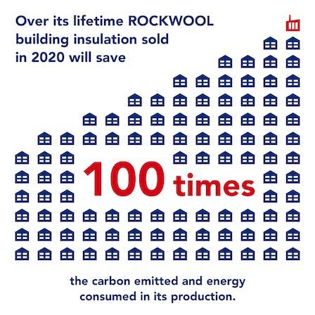 ROCKWOOL Group Sustainability Report 2020, 1:100 ratio, saving energy