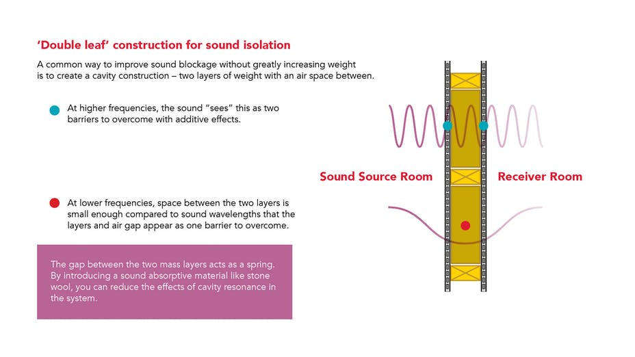 PNG - double leaf consturction for sound isolation is a common way to improve sound blockage without greatly increasing weight - defined as creating cavity construction with two layers of weight and an air space between.