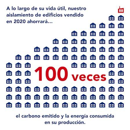 SR20, Sustainability Report 2020, 100 times - ES Translation Informe Sostenibilidad 2020 Ahorro 100 veces 1x1