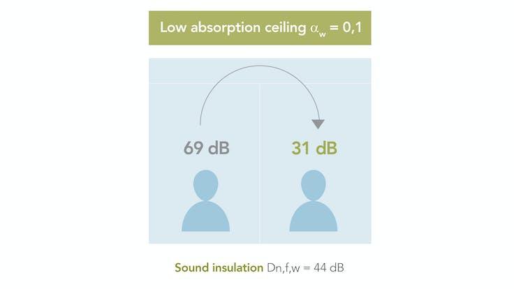 campaign illustration, dB campaign, dB range,  office, sound wave, sound insulation, sound absorption, low sound absorption illustration, UK