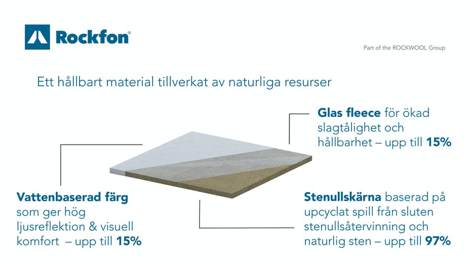 Sustainable building materials, circular economy, upcycling, sustainability, illustration, natural, stone wool core, fleece, infographic