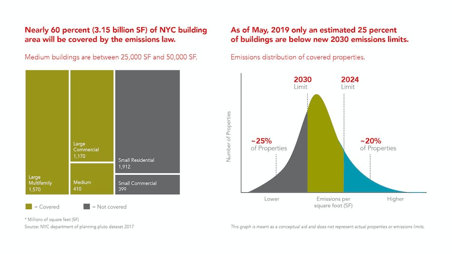 new-york-city-emissions-law-combined-green-building-requirements-graphic of Climate Mobilization Act as new legislation supporting climate change gets approval from NYC.
