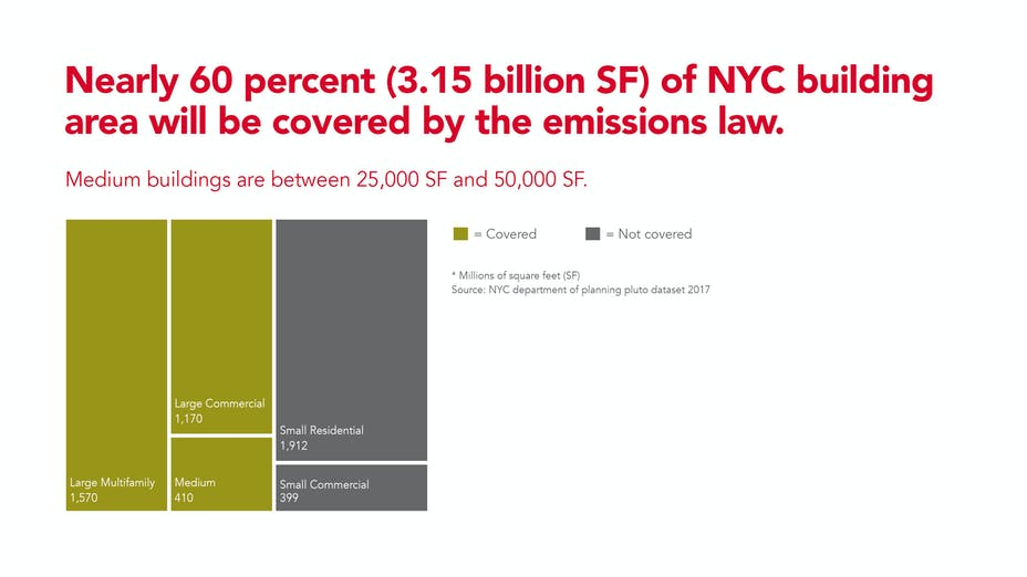 climate-mobilization-act-emissions-law-impacts-nearly-60-percent-nyc-building-area as new green building requirements legislation supporting climate change gets approval.