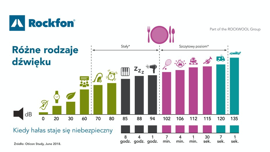 Video illustration, showing different levels of noise, pollution, graph, Rockfon, PL, Polish
