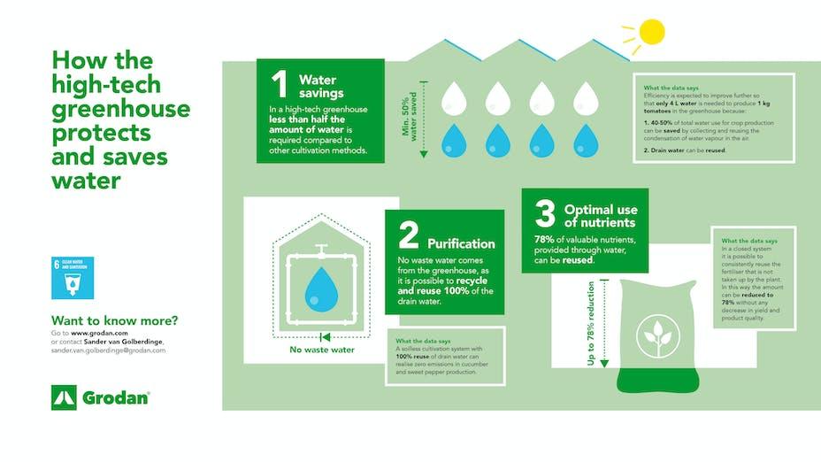 infographic, grodan, water, high-tech, greenhouse