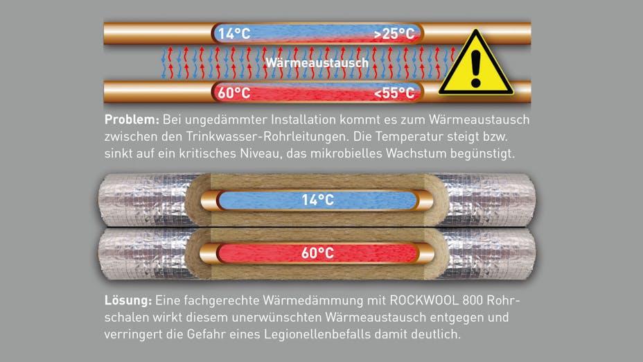 infographic, rockwool 800, conlit, pipe insulation, steinwolle, rohrschalen, legionellen, germany