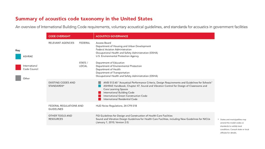 PNG - Summary of acoustics code taxonomy in the United States - overview of International Building Code IBC requirements, voluntary acoustical guidelines and standards for acoustics in government facilities.