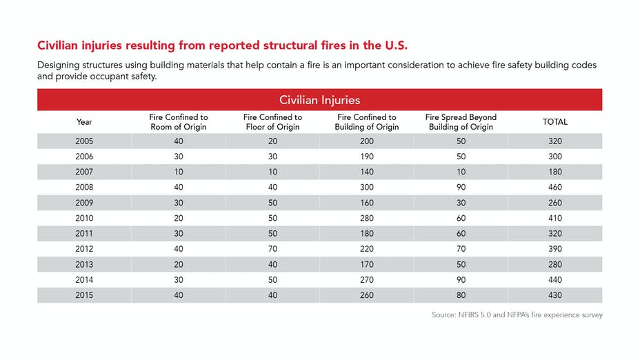 Civilian injuries resulting from reported structural fires in the U.S. per NFPA NFIRS 5.0 and fire experience survey. Fire confined to place of origin, floor, building, fire spread.
