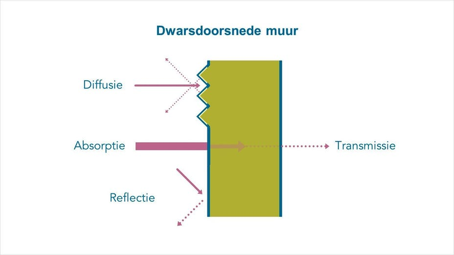 sound wave, sound absorption, sound diffusion, reflection, acoustics, sounds, infographic, rf-nl, rf-be