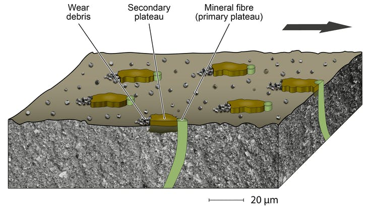 anchoring effect in friction material fibres brake pad