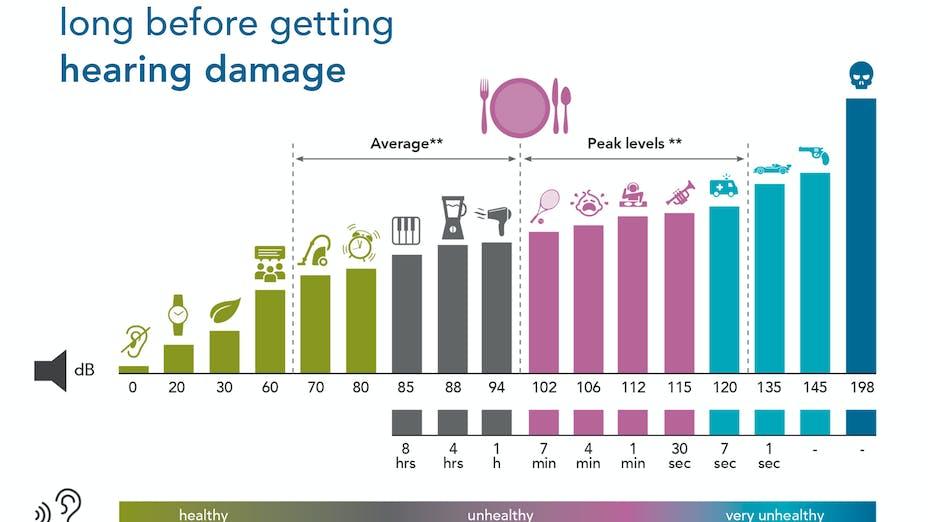Article illustration, Rockfon, blog post, insight, graph, noise, hearing damage