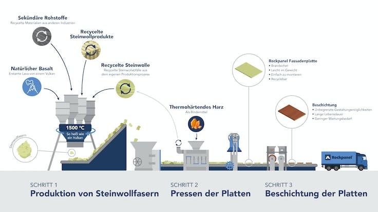 rp process sustainability campaign DE version