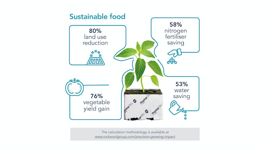 Graphic from the  Sustainability Report 2018 (SR18). Format 16:9 Precision growing; Grodan; saving water; land use reduction; vegetable yield gain; nitrogen; fertiliser; sustainable food; impact