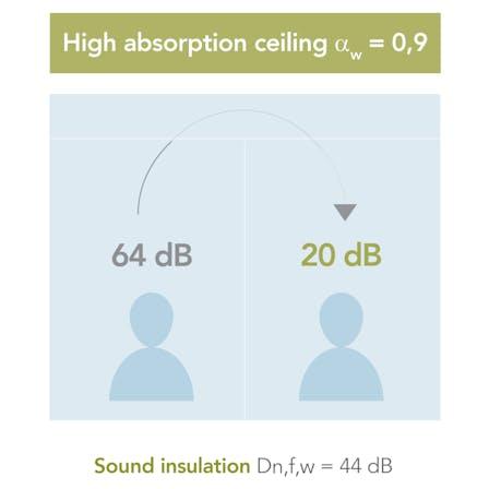 campaign illustration, dB campaign, dB range,  office, sound wave, sound insulation, sound absorption, high sound absorption illustration, UK