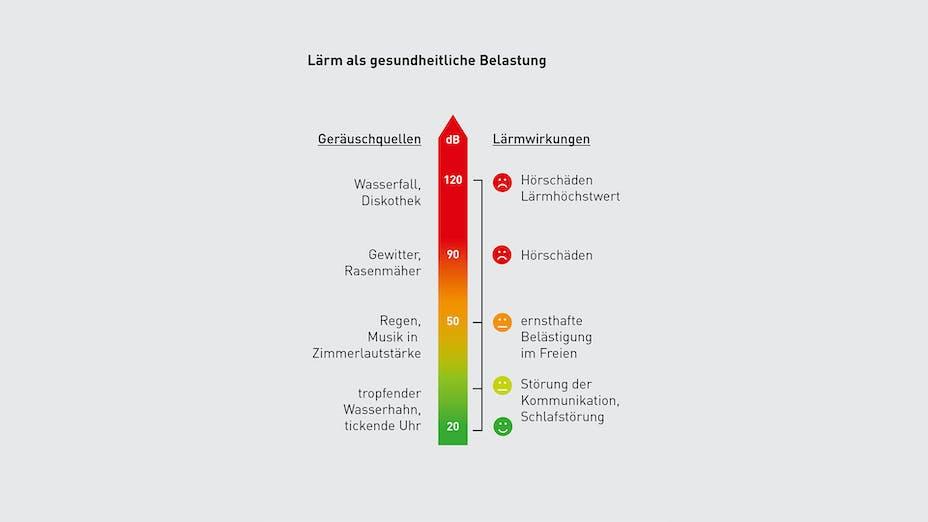 infographic, germany, conlit, schallschutz, acoustics, haustechnik, noise, disturbance, lärm, lärmschutz