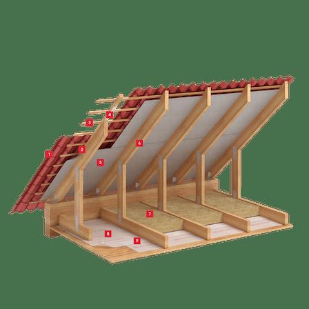 Roof, insulation