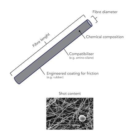 products, stone fibre, stone, fibre, production, lapinus