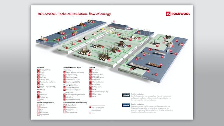 prorox, process manual, industrial insulation