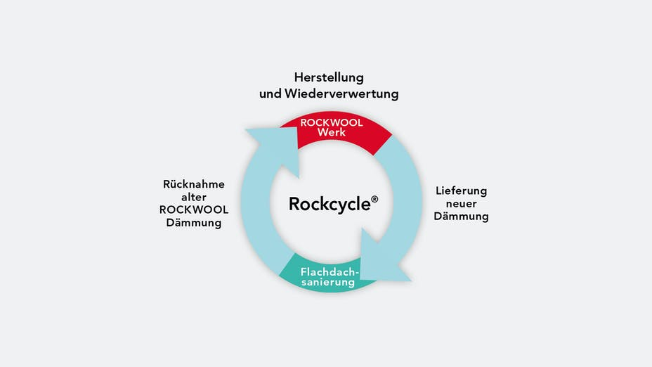 rockcycle, recycling, sustainability, flat roof, flachdach broschüre, infographic, germany