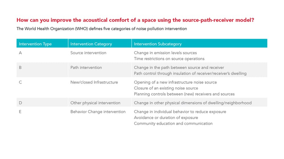 PNG - how can you improve the acoustical comfort of a space using the source-path-receiver model? The World Health Organization (WHO) defines five categories of noise pollution intervention.