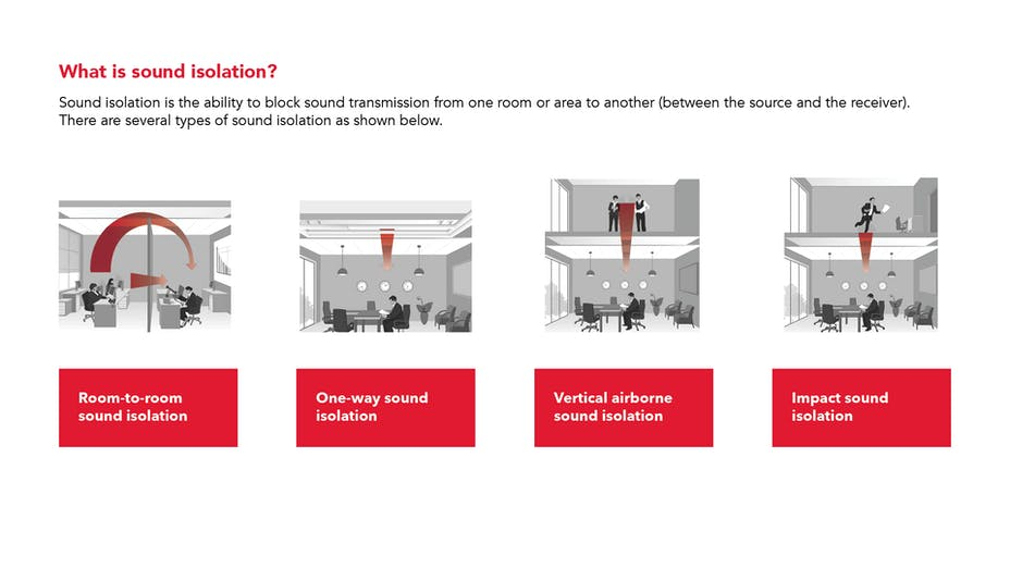 PNG - what is sound isolation? The ability to block sound transmission from one room or area to another. Four types: room-to-room, one-way, vertical airborne, and impact.