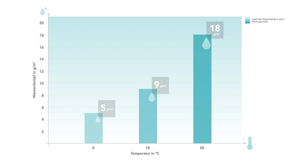 infographic, moisture, humidity, surface temperature, comfort, air temperature, indoor, room, germany, water, steam, bar chart