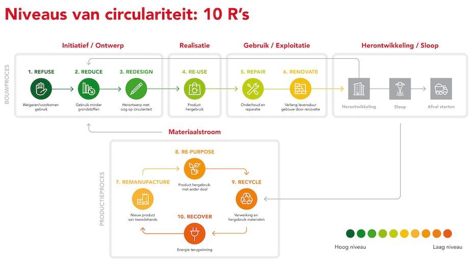 circularity, 10 R model