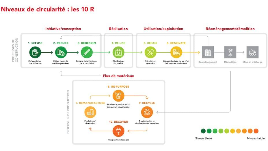 circularity, 10 R model, FR