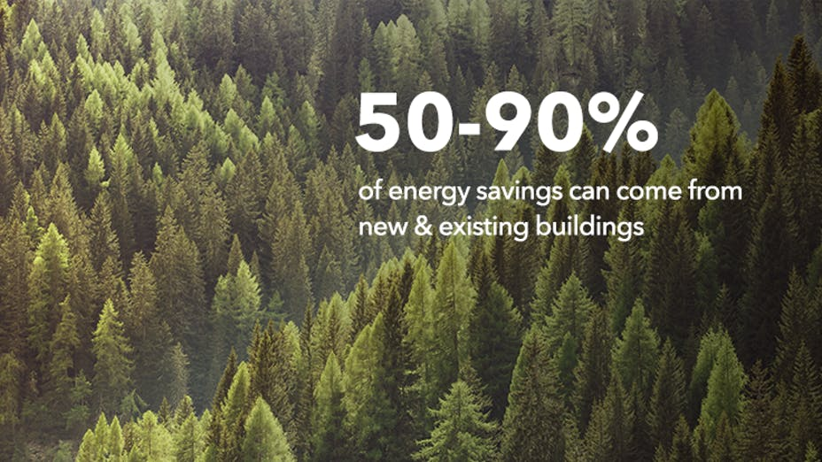 50-90% of energy savings can come from new and existing buildings