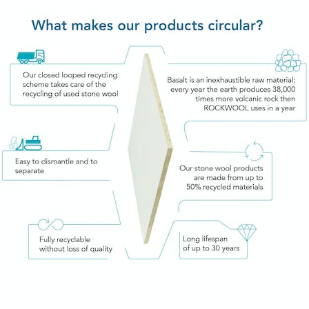 Infographic illustrating what makes Rockfon products circular