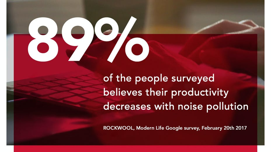 89% of the people surveyed believes their productivity decreases with noise pollution