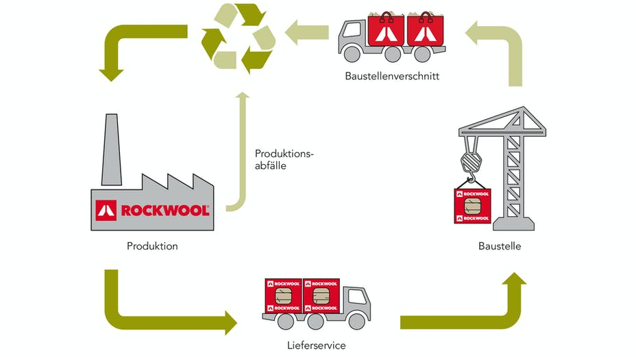 infographic, recycling, ecology, circularity, sustainability, germany