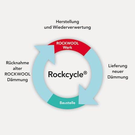 rockcycle, logo, recycling, germany