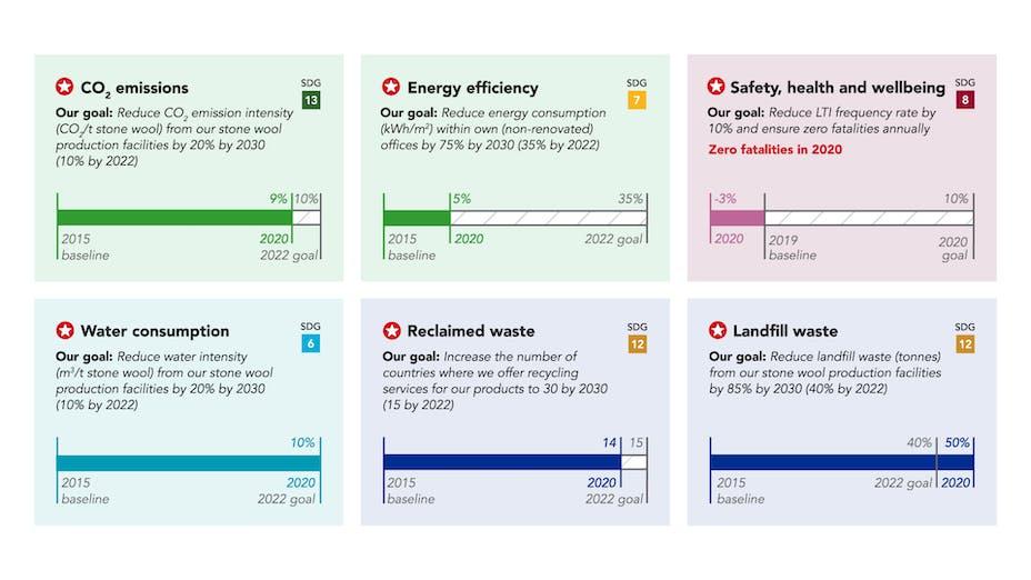 SR20, Sustainability Report 2020, 6 sustainability goals, ROCKWOOL Group goals