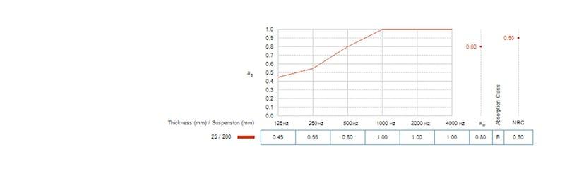 Sound curve